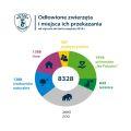 2018_09_ekopatrol_zwierzeta_infografika